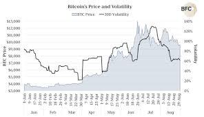 Bitcoins Boring Again Is 10 000 Btcs Yawn Worthy New
