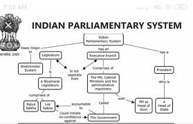 Indian Parliamentary System Chart Flow Chart On Indian Parliamentary System Brainly In