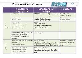 Programmation D Anglais La Classe De Luccia