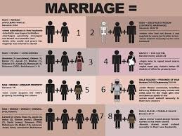 Open Relationship Chart Marriage Equality And The Bible Why All Forms Of Marriage