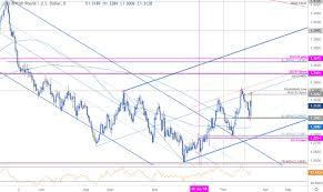 Pound Vs Dollar Chart British Pound Price Outlook Brexit Game Plan Targets