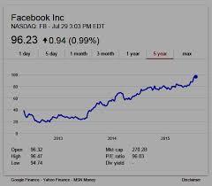 Facebook Stock Live Chart Domain Mondo Domainmondo Com Facebook Q2 2015 Earnings