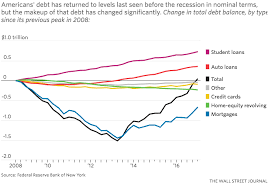 Household Debt The Big Picture