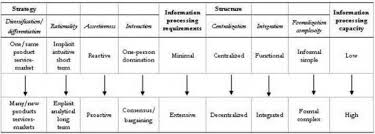 Netcom Org Chart 4pl And Models Of Strategic Alignment