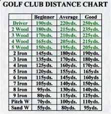 Driving Distance Chart Golf Club Distance Chart Google Search Golf Chipping