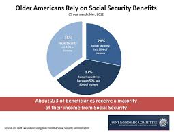 For Most Seniors Social Security Is Their Biggest Source Of