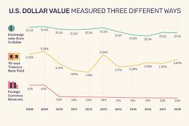 Euro Dollar Comparison Chart Value Of The Us Dollar Trends Causes Impacts