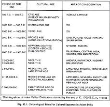 metal age metal age in  chronological table for cultural sequence in ancient