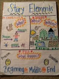Literary Elements Anchor Chart List Of Literary Elements Anchor Chart Student Pictures And
