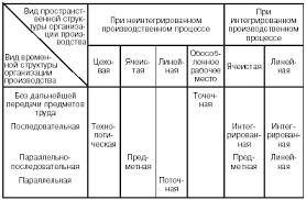 Типы формы и методы организации производства
