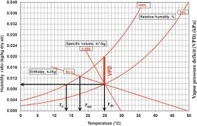 Rh Vs Dew Point Chart Dewpoint An Overview Sciencedirect Topics