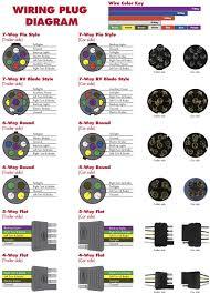 36 7 pin trailer wiring diagram types of diagram 5 pin flat trailer plug wiring diagram 7 pin trailer wiring diagram beautiful 6 wire trailer harness diagram