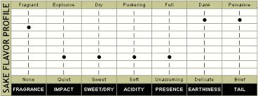 Sake Types Chart Sake Types Of Japanese Rice Wine