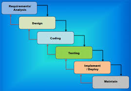 software development methodology software methodologies software development methodologies waterfall