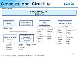 Opic Organizational Chart 45 Credible Organization Chart Of Avon Company