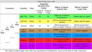 solved what are the wire color codes for a pin trailer fixya afba364 gif
