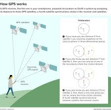 How Gps Works Gps Is Going Places