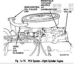 304 pcv valve jeepforum com the pcv on the 304 is directly on the intake manifold the 258 has the valve on the valve cover