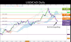 Usdcad Forex Trading Strategies March 2016 Daily Chart Us
