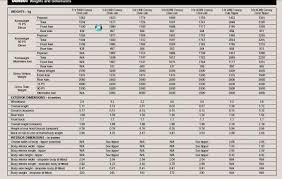 Ldv Weights And Measures Arb Trucks Arbtalk The Social