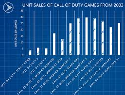 Call Of Duty Mission Failed Indie Game Dev Video Game