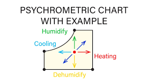 Mechanical Engineering Thermodynamics Lec 29 Pt 1 Of 6 Psychrometric Chart And Example Problem