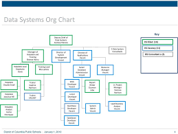Dcps Org Chart Oda Org Chart February Pdf Free Download