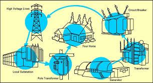 hydroelectric generator diagram. Hydroelectric Generator Diagram O