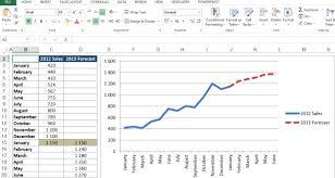 Sales Forecast Chart Template Sales Forecast Chart Bi Pinterest Chart Dashboard