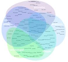 Similarities Between Christianity And Judaism Venn Diagram Similarities Between Judaism Christianity And Islam Venn
