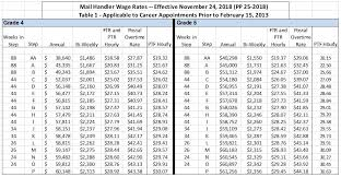 Npmhu Increase In Mail Handler Wage Rates Nov 24 2018