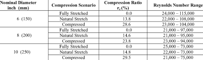 Flow Conditions In The Flexible Duct Tests Download Table