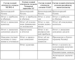 Состав форм бухгалтерской финансовой отчетности  Сопоставление состава годовой бухгалтерской отчетности в российской и международной практике