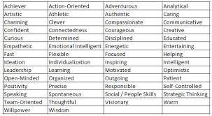 Skills And Strengths List Soft Skills Digital Attitude Becoming Eminent