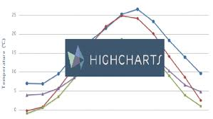 Showing Multiple Lines For One Series In Highcharts Srd