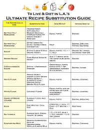 Healthy Cooking Substitutions Chart Healthy Recipe Substitutions For Dummies Whitney E Rd