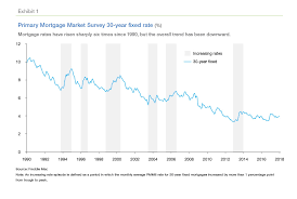 Freddie Mac 30 Year Mortgage Rate Chart Nowhere To Go But Up How Increasing Mortgage Rates Could