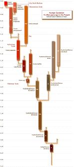 Human Evolution Timeline Chart Handprint Ancestral Lines