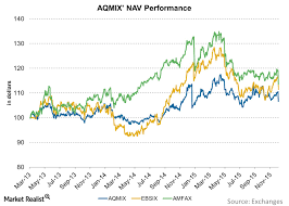 Alternative Mutual Funds A Structural Analysis Of Aqmix
