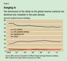 The Dollar Reigns Supreme By Default Finance