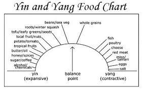 Tcm Food Chart Google Search Yin Yang Headache Diet