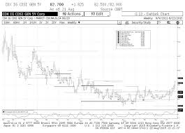 Cdx Chart Where Credit Stands And Where It May Lead Stocks