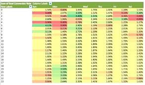 heatmap in excel create heatmap in excel creating maps in excel create heat map in
