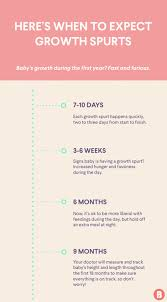 Infant Growth Spurt Chart What You Need To Know About Baby Growth Spurts Baby Growth