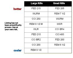 Rifle Primer Comparison Chart Primer Hotness 24hourcampfire