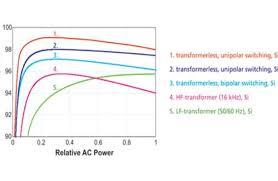 transformerless inverters for solar pv civicsolar transformerless inverters for solar pv