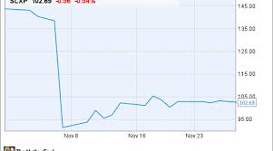 Why Salix Pharmaceuticals Ltd Stock Was Clobbered In