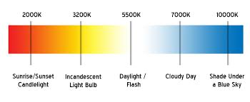 Hid Color Chart Comprehensive Headlight Color Guide