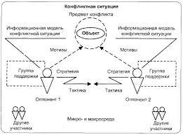 Конфликтологическая компетентность в социологии психологии  Конфликтологическая компетентность в социологии психологии конфликтологии и лингвистике