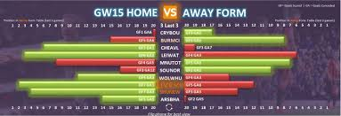 Premier League Form Chart Gameweek 15 Fpl Form Table Home Vs Away Fantasy Premier